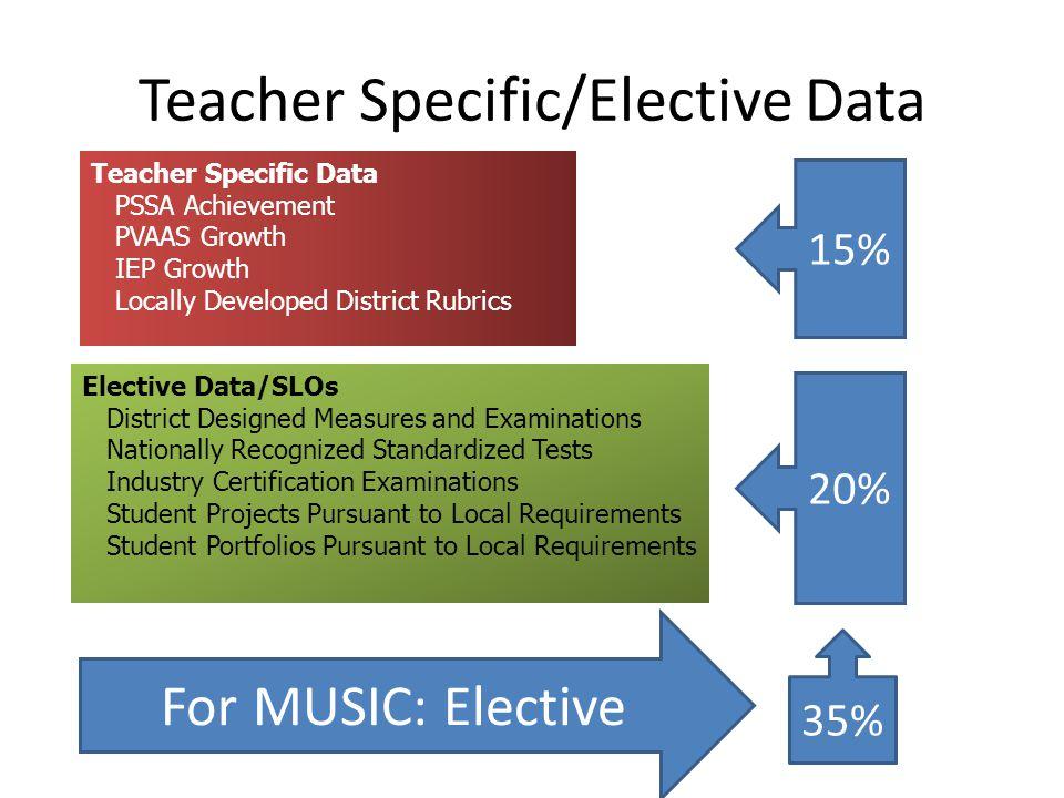 Teacher Specific/Elective Data Teacher Specific Data PSSA Achievement PVAAS Growth IEP Growth Locally Developed District Rubrics Elective Data/SLOs Di