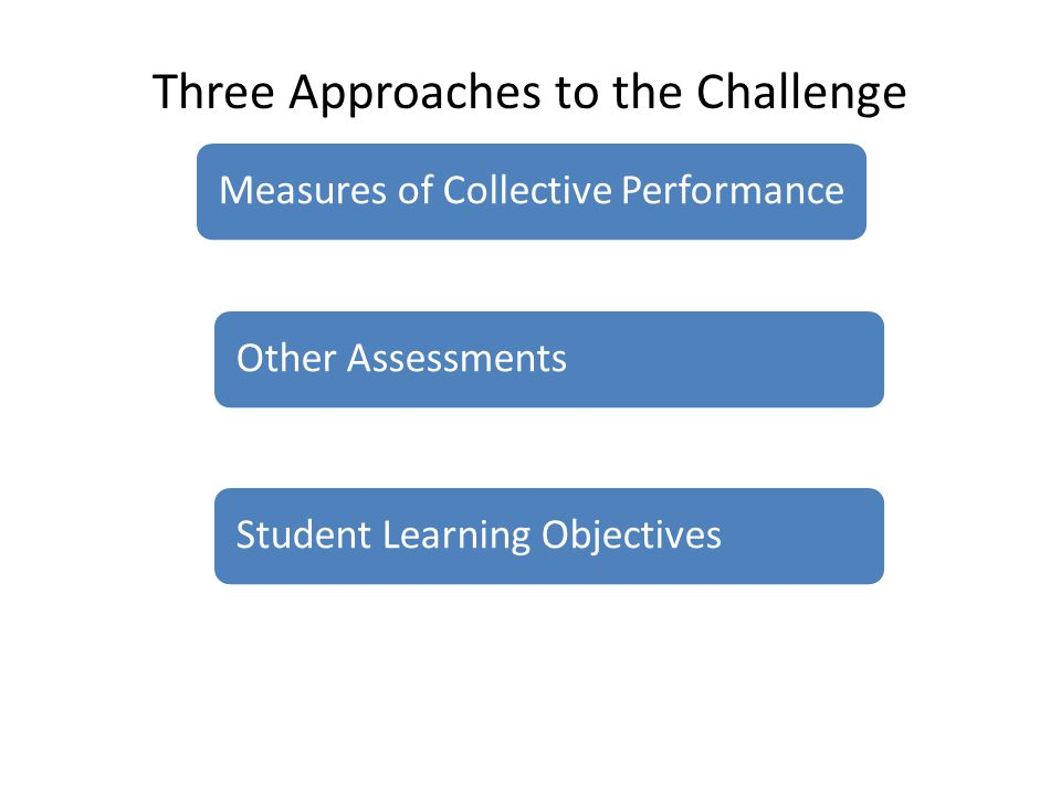 Student Learning ObjectivesOther AssessmentsMeasures of Collective Performance Three Approaches to the Challenge