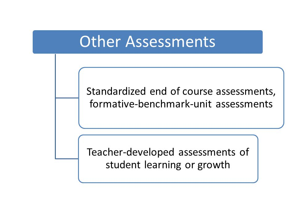 Other Assessments Standardized end of course assessments, formative-benchmark-unit assessments Teacher-developed assessments of student learning or gr