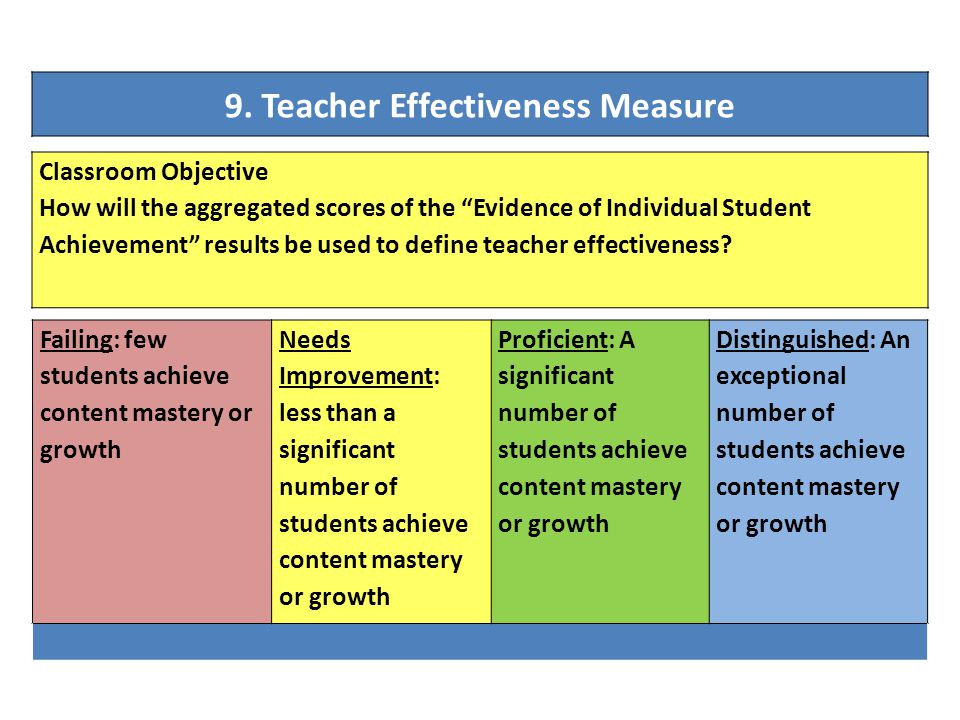 """9. Teacher Effectiveness Measure Classroom Objective How will the aggregated scores of the """"Evidence of Individual Student Achievement"""" results be use"""