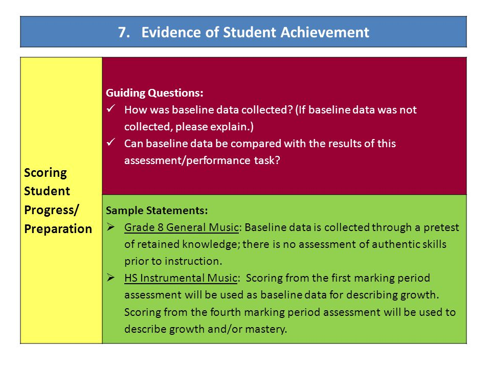 7. Evidence of Student Achievement Scoring Student Progress/ Preparation Guiding Questions: How was baseline data collected? (If baseline data was not
