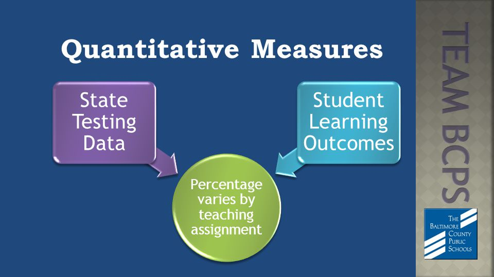 Quantitative Measures Percentage varies by teaching assignment State Testing Data Student Learning Outcomes