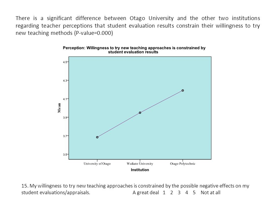 There is a significant difference between Otago University and the other two institutions regarding teacher perceptions that student evaluation results constrain their willingness to try new teaching methods (P-value=0.000) 15.