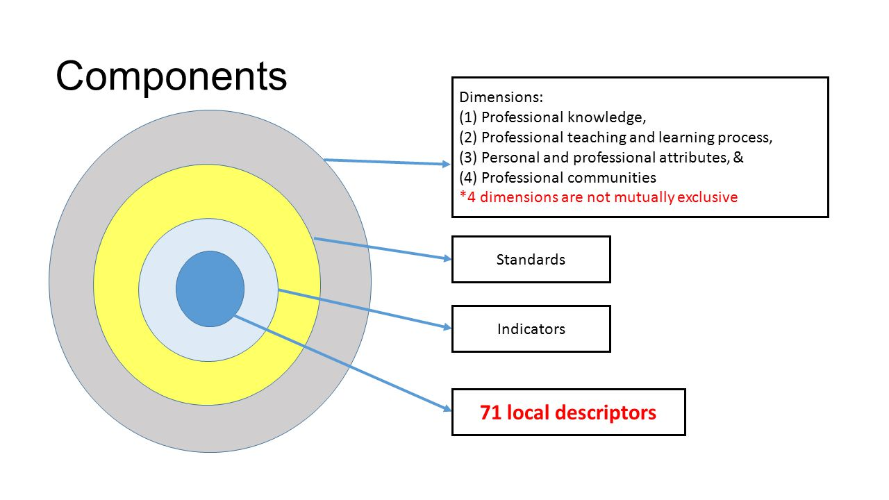 Components Dimensions: (1) Professional knowledge, (2) Professional teaching and learning process, (3) Personal and professional attributes, & (4) Professional communities *4 dimensions are not mutually exclusive Standards Indicators 71 local descriptors