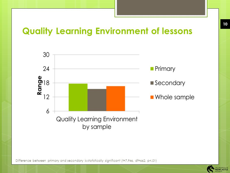 10 Quality Learning Environment of lessons Difference between primary and secondary is statistically significant (t=7.946, df=662, p<.01)