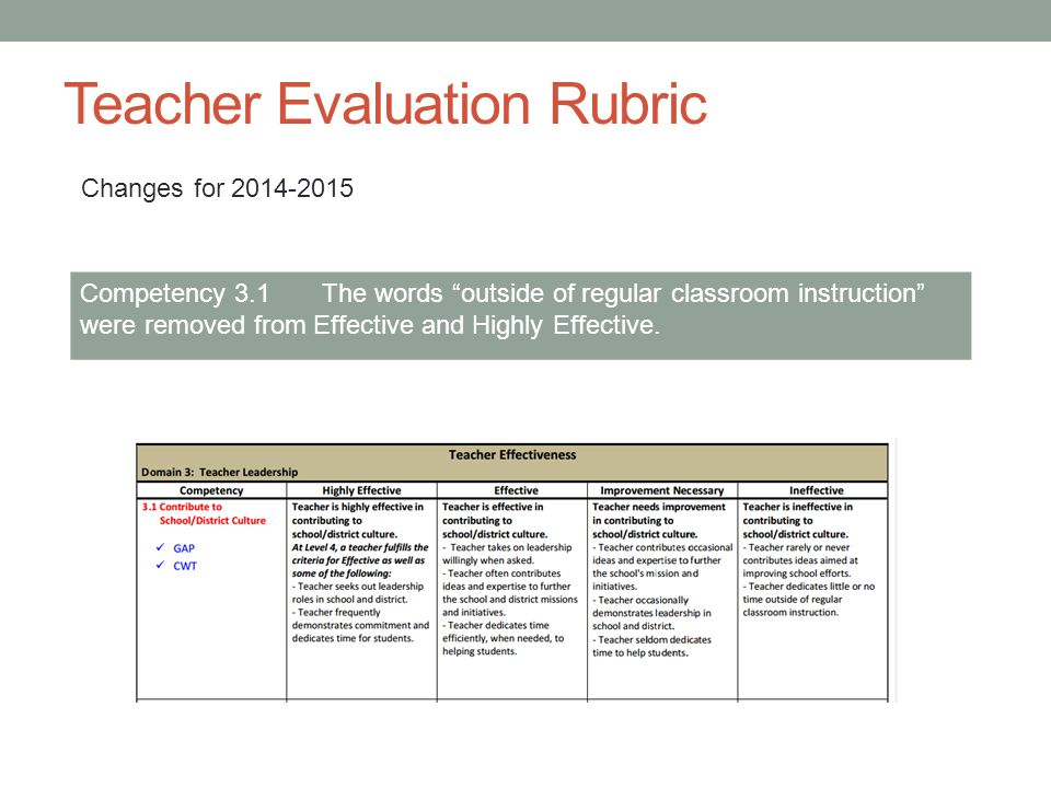 Teacher Evaluation Rubric Competency 3.1 The words outside of regular classroom instruction were removed from Effective and Highly Effective.