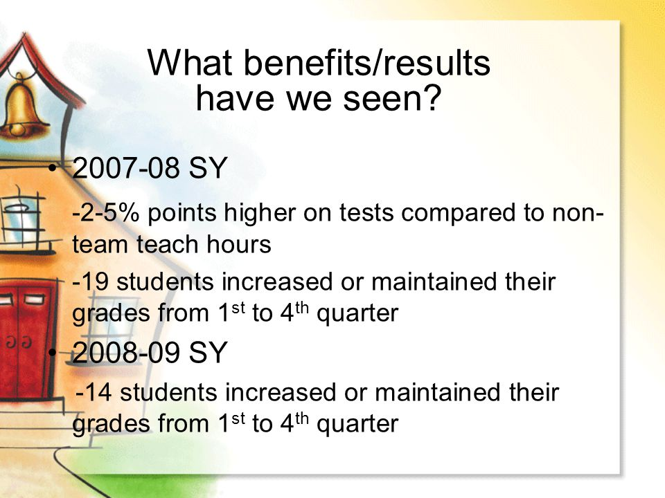2007-08 SY -2-5% points higher on tests compared to non- team teach hours -19 students increased or maintained their grades from 1 st to 4 th quarter
