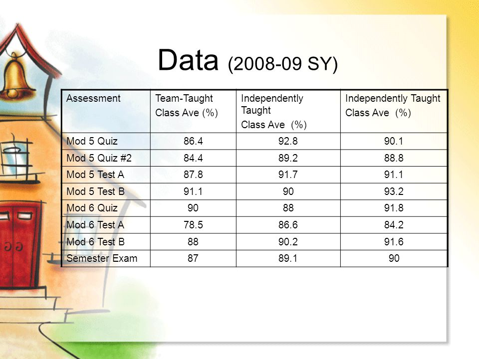 Data (2008-09 SY) AssessmentTeam-Taught Class Ave (%) Independently Taught Class Ave (%) Independently Taught Class Ave (%) Mod 5 Quiz86.492.890.1 Mod