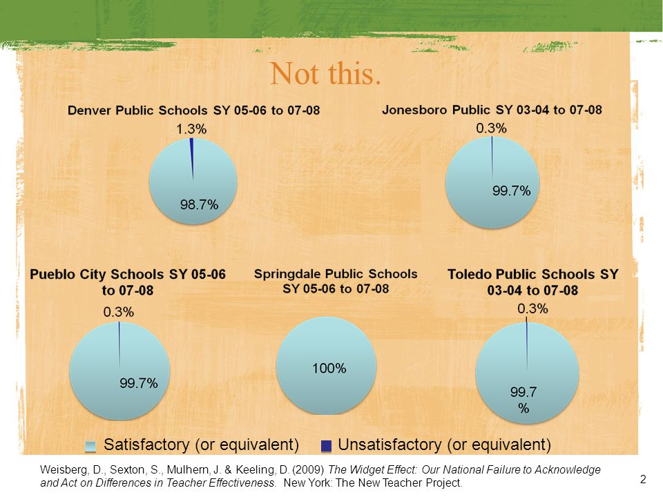 Large Variation in Value Added of LAUSD Teachers is Not Related to Teacher Certification