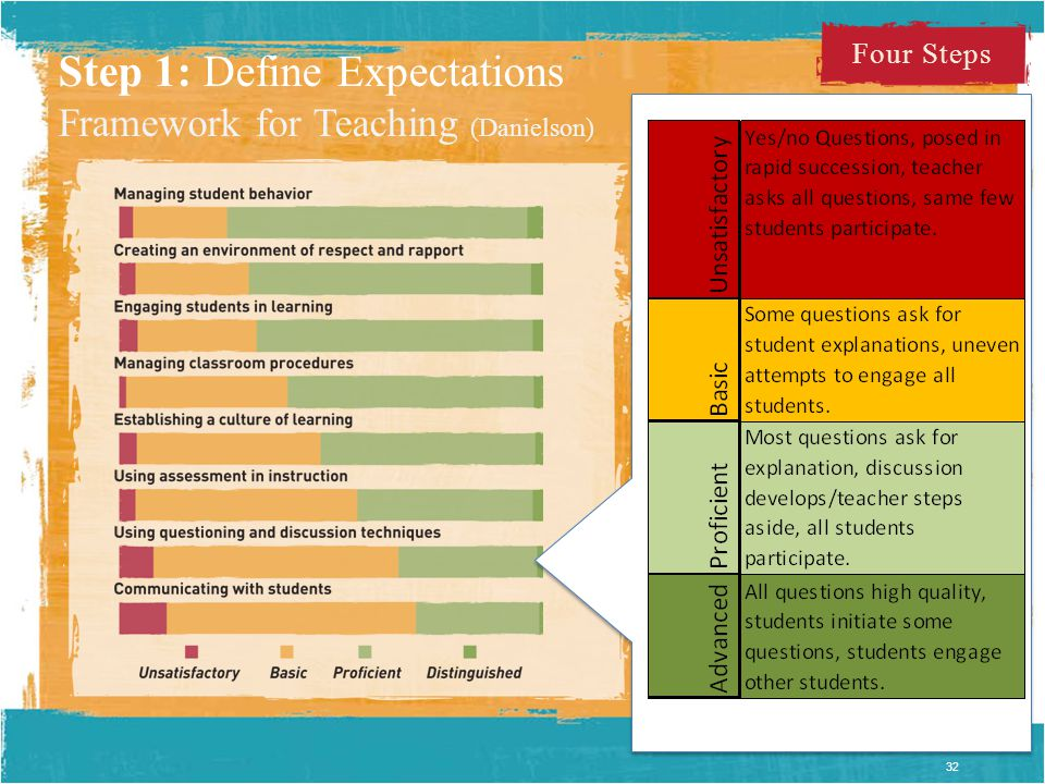 Actual scores for 7500 lessons. Step 1: Define Expectations Framework for Teaching (Danielson) 32 Four Steps