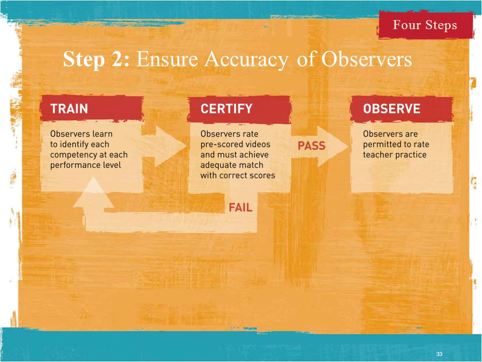Step 2: Ensure Accuracy of Observers 33 Four Steps