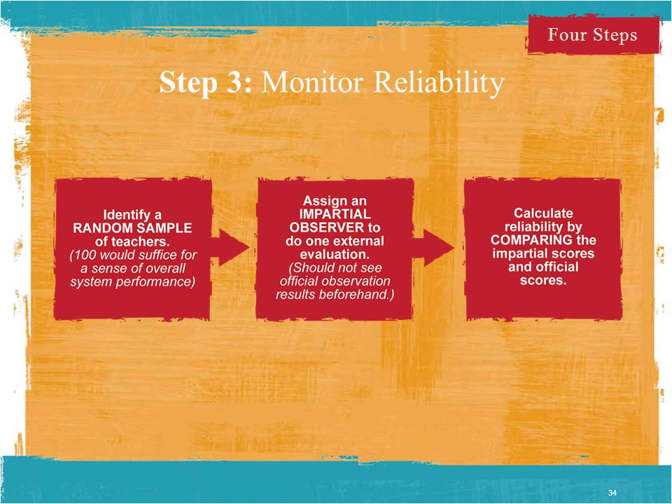 Step 3: Monitor Reliability 34 Four Steps