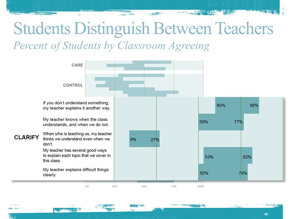 40 Students Distinguish Between Teachers Percent of Students by Classroom Agreeing