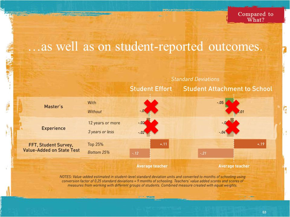Compared to What …as well as on student-reported outcomes. 53