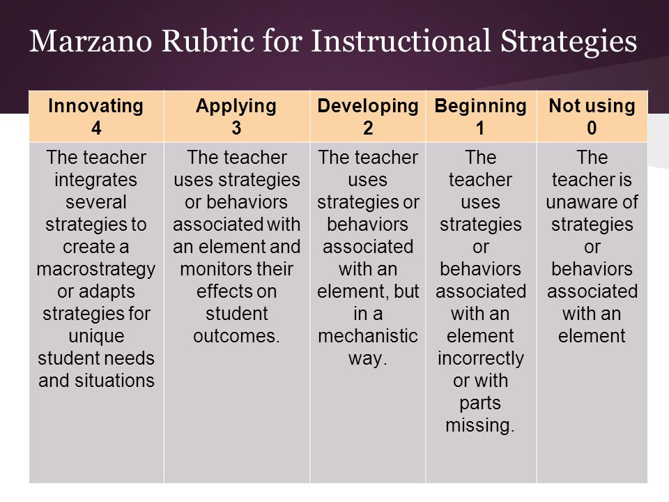 Innovating 4 Applying 3 Developing 2 Beginning 1 Not using 0 The teacher integrates several strategies to create a macrostrategy or adapts strategies for unique student needs and situations The teacher uses strategies or behaviors associated with an element and monitors their effects on student outcomes.