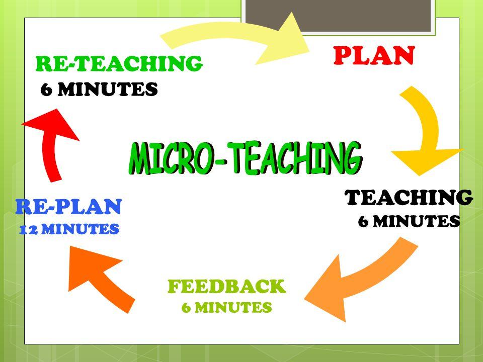 PLAN RE-TEACHING 6 MINUTES TEACHING 6 MINUTES FEEDBACK 6 MINUTES RE-PLAN 12 MINUTES
