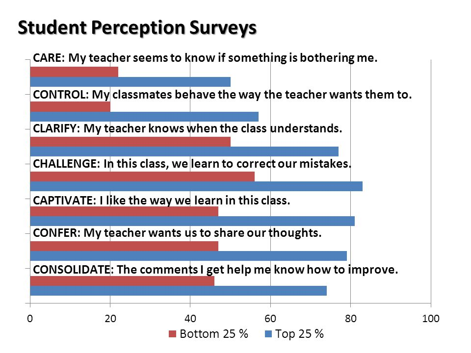 10 Student Perception Surveys