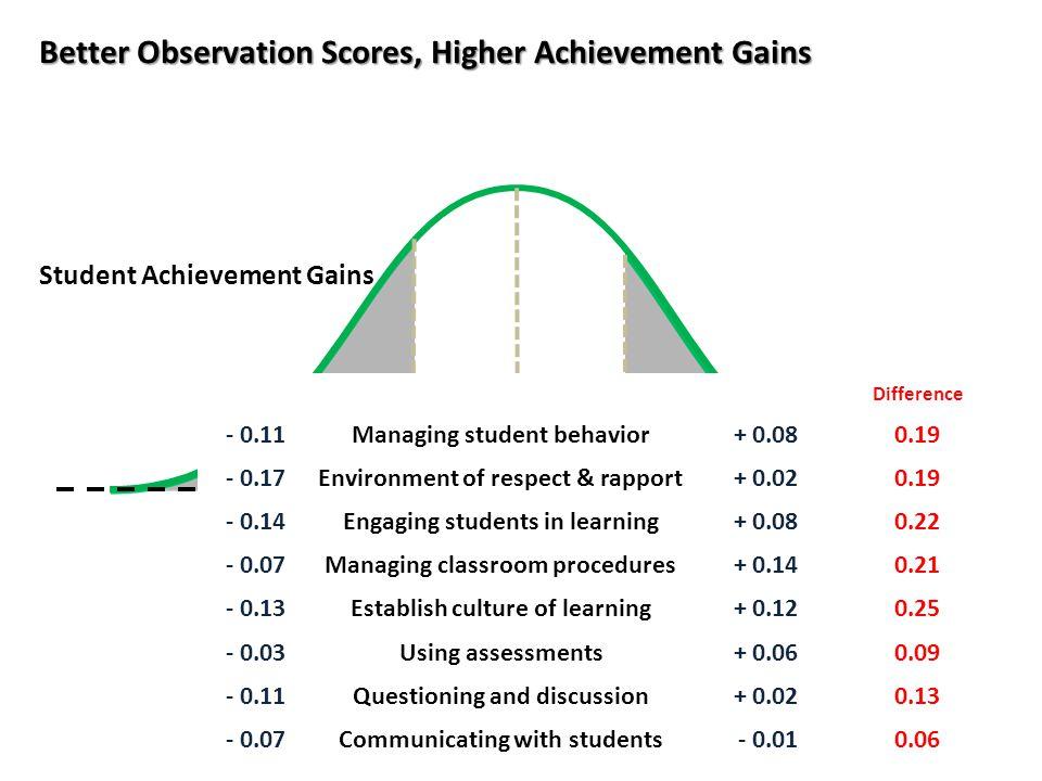 9 Student Perception Surveys