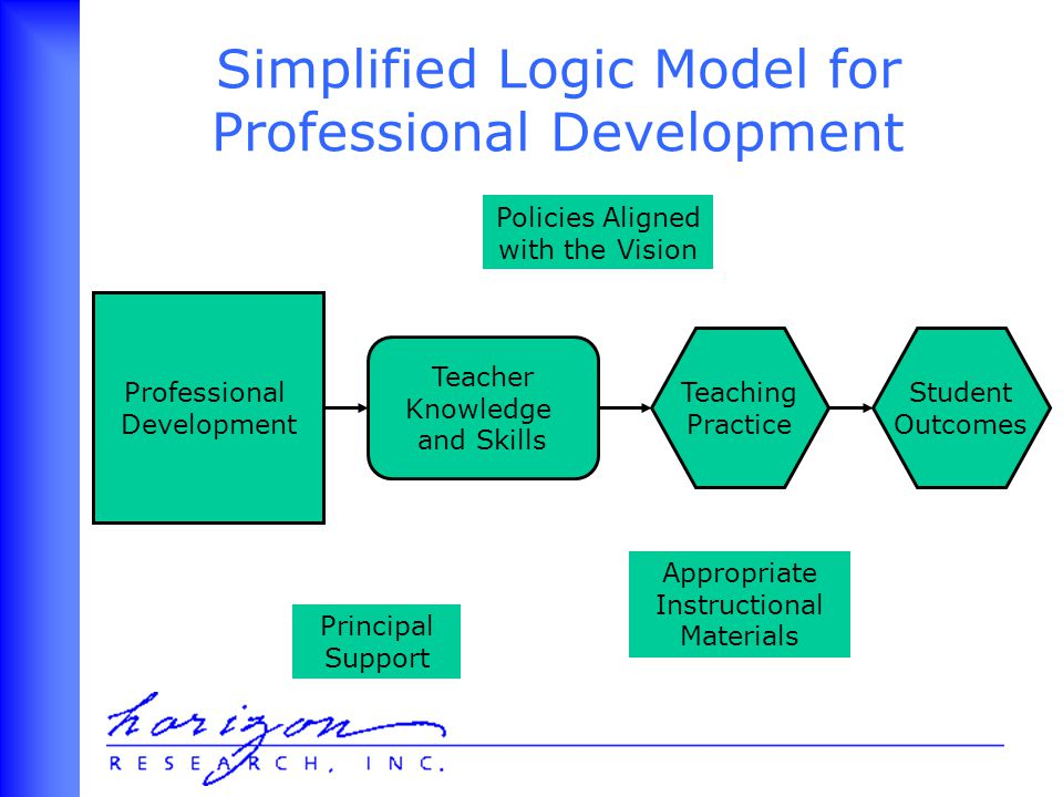 Professional Development Teacher Knowledge and Skills Teaching Practice Student Outcomes Simplified Logic Model for Professional Development Principal Support Appropriate Instructional Materials Policies Aligned with the Vision