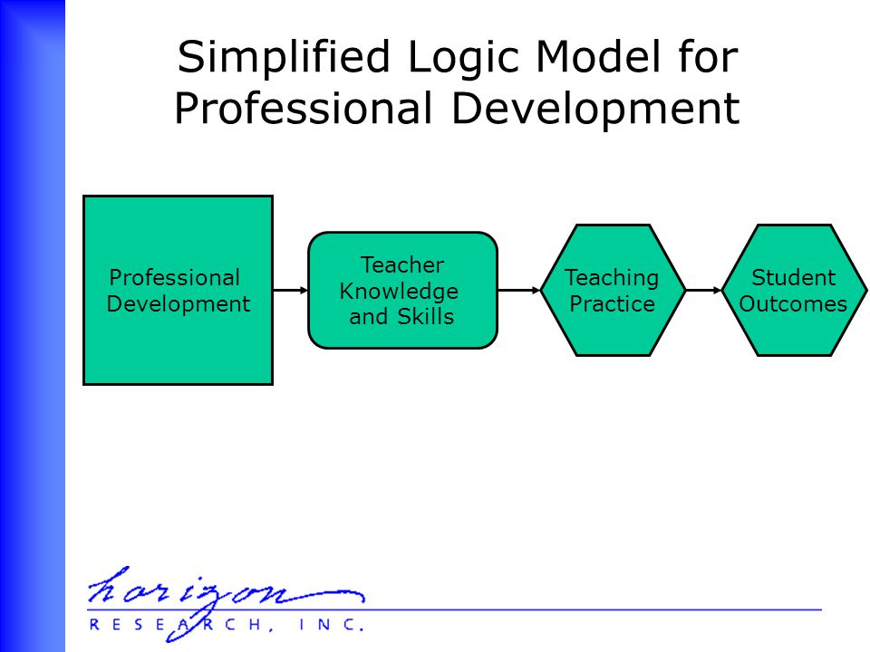 Professional Development Teacher Knowledge and Skills Teaching Practice Student Outcomes Simplified Logic Model for Professional Development