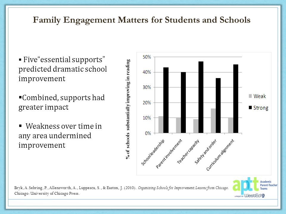 Family Engagement Matters for Students and Schools % of schools substantially improving in reading Bryk, A.Sebring, P., Allensworth, A., Luppescu, S., & Easton, J.