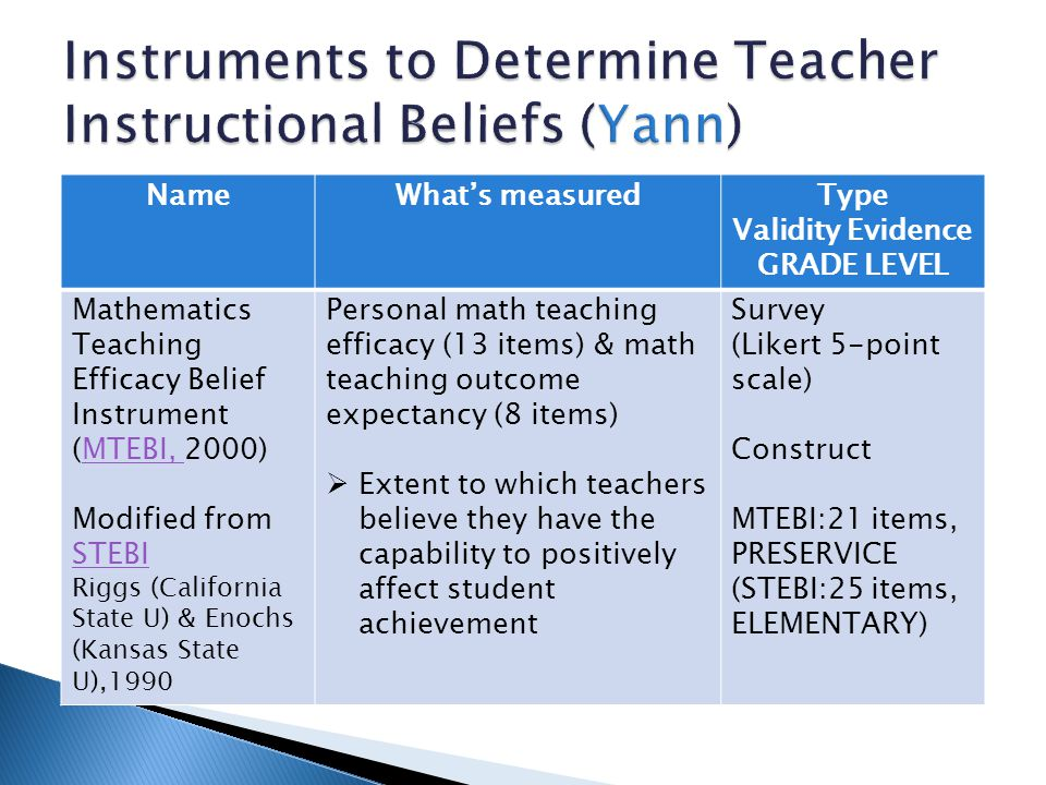 NameWhat's measuredType Validity Evidence GRADE LEVEL Mathematics Teaching Efficacy Belief Instrument (MTEBI, 2000)MTEBI, Modified from STEBI STEBI Riggs (California State U) & Enochs (Kansas State U),1990 Personal math teaching efficacy (13 items) & math teaching outcome expectancy (8 items)  Extent to which teachers believe they have the capability to positively affect student achievement Survey (Likert 5-point scale) Construct MTEBI:21 items, PRESERVICE (STEBI:25 items, ELEMENTARY)