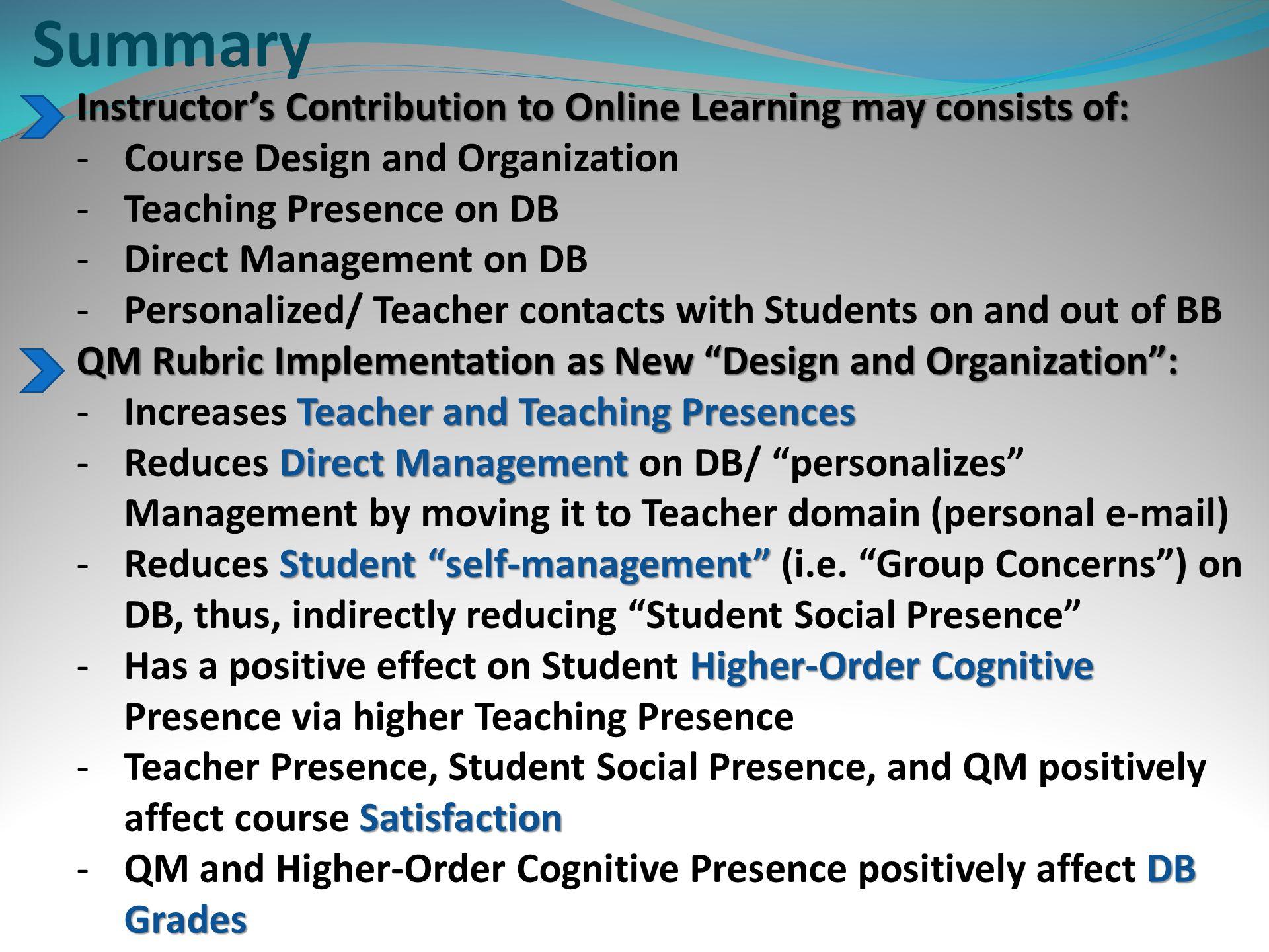 Analysis: EQS 6 CFA: Four-Factor Model of Teacher/Teaching Presences Chi Sq.=65.23 P=0.00 CFI=0.90 RMSEA=0.10