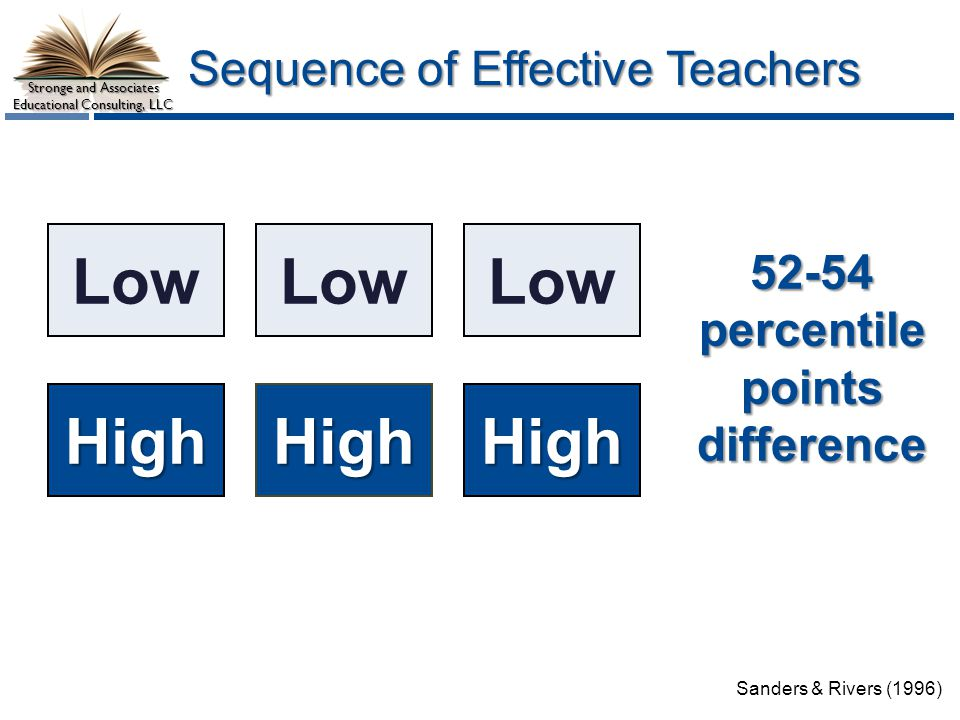 Stronge and Associates Educational Consulting, LLC Sequence of Effective Teachers Low High 52-54percentile points difference Low HighHigh Sanders & Rivers (1996)