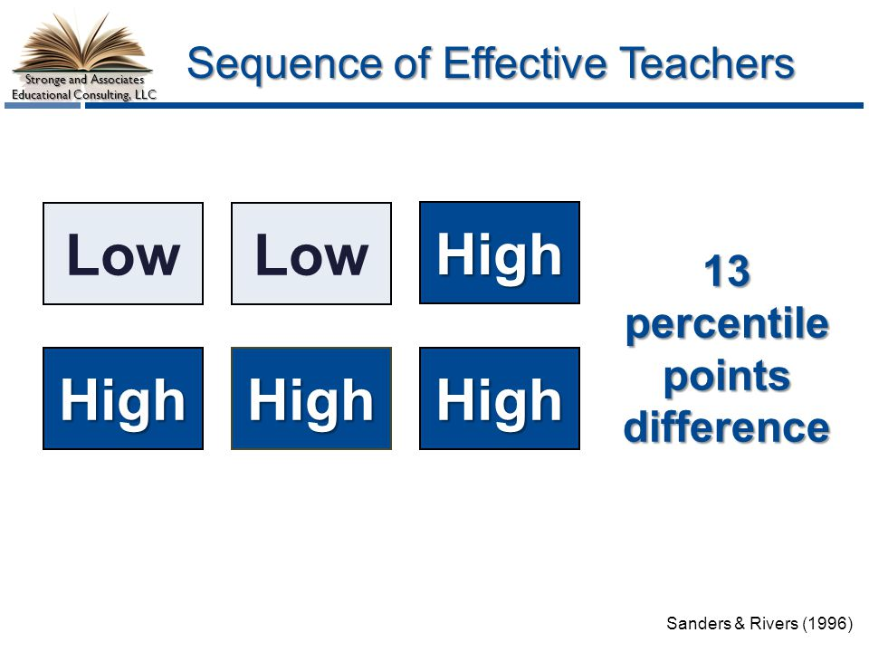 Stronge and Associates Educational Consulting, LLC Sequence of Effective Teachers Low High 13percentile points difference Low HighHigh Sanders & Rivers (1996) High