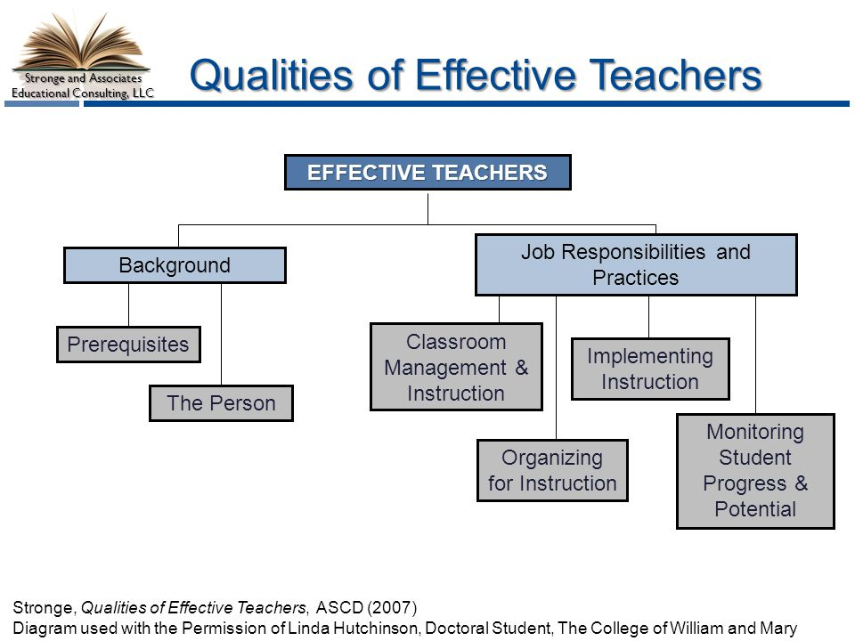 Stronge and Associates Educational Consulting, LLC Qualities of Effective Teachers The Person Background Prerequisites Classroom Management & Instruction Organizing for Instruction Implementing Instruction Job Responsibilities and Practices EFFECTIVE TEACHERS Monitoring Student Progress & Potential Stronge, Qualities of Effective Teachers, ASCD (2007) Diagram used with the Permission of Linda Hutchinson, Doctoral Student, The College of William and Mary