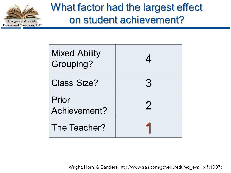 Stronge and Associates Educational Consulting, LLC What factor had the largest effect on student achievement.