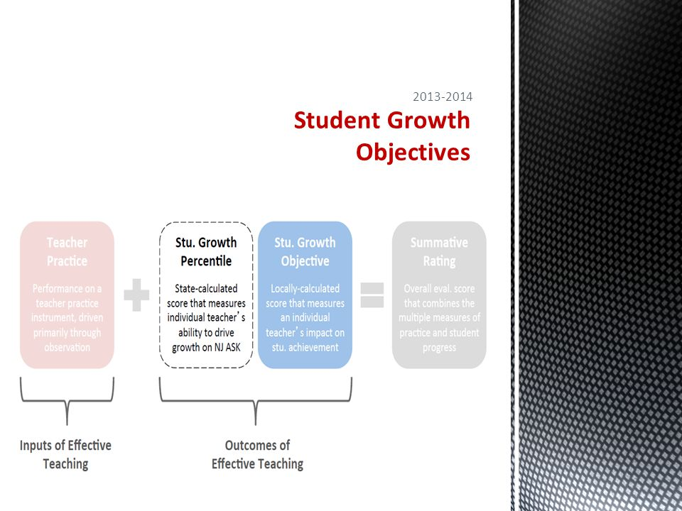 Teacher Evaluation: Introduction to Student Growth Objectives All teachers will set Student Growth Objectives (SGOs): SGOs are annual, specific, and measureable academic goals based on growth and achievement for groups of students.
