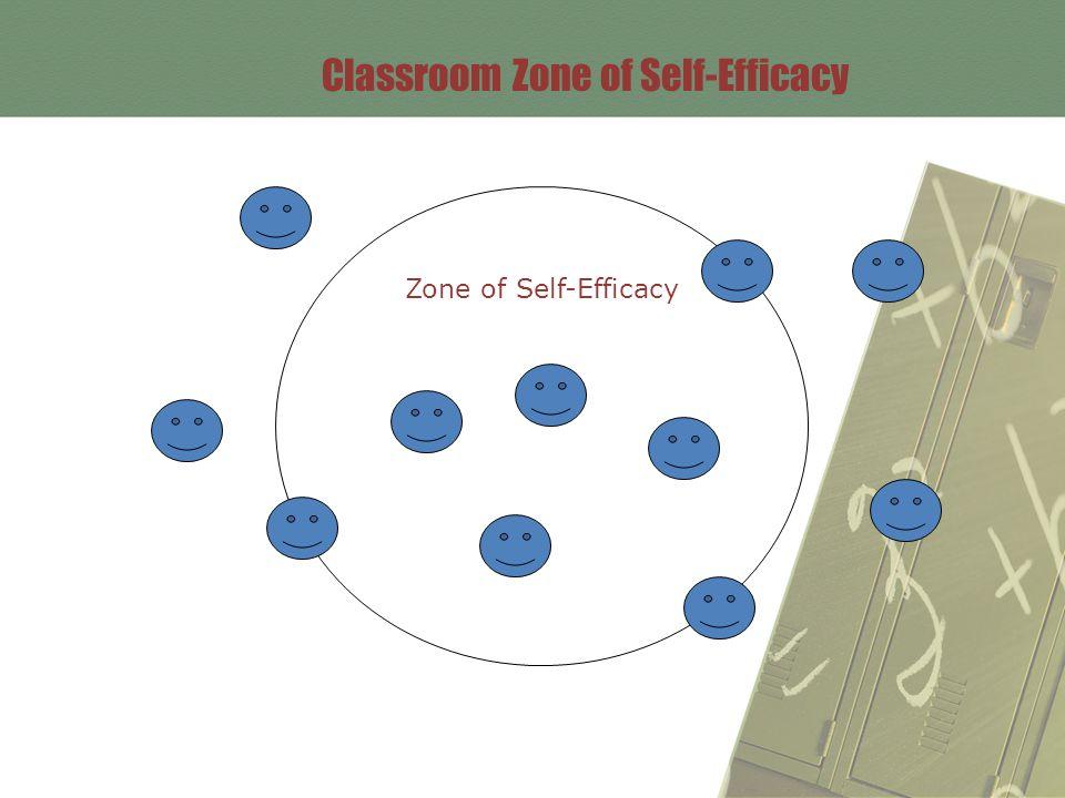 Classroom Zone of Self-Efficacy Zone of Self-Efficacy