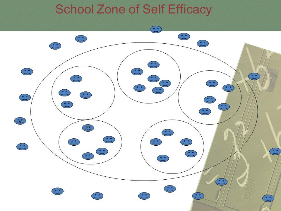 c v School Zone of Self Efficacy