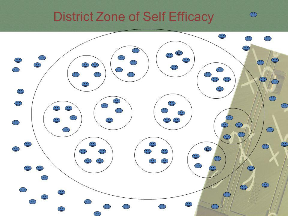 c c District Zone of Self Efficacy
