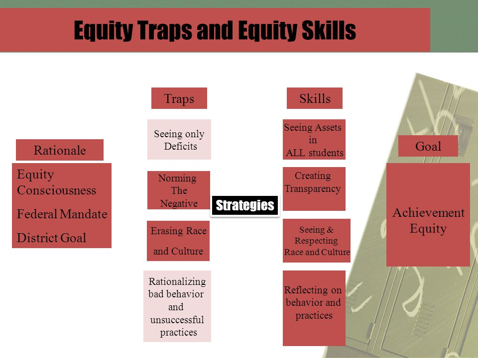 Equity Traps and Equity Skills Achievement Equity Seeing only Deficits Norming The Negative Erasing Race and Culture Rationalizing bad behavior and unsuccessful practices Equity Consciousness Federal Mandate District Goal Rationale Traps Goal Seeing & Respecting Race and Culture Creating Transparency Seeing Assets in ALL students Skills Reflecting on behavior and practices Strategies