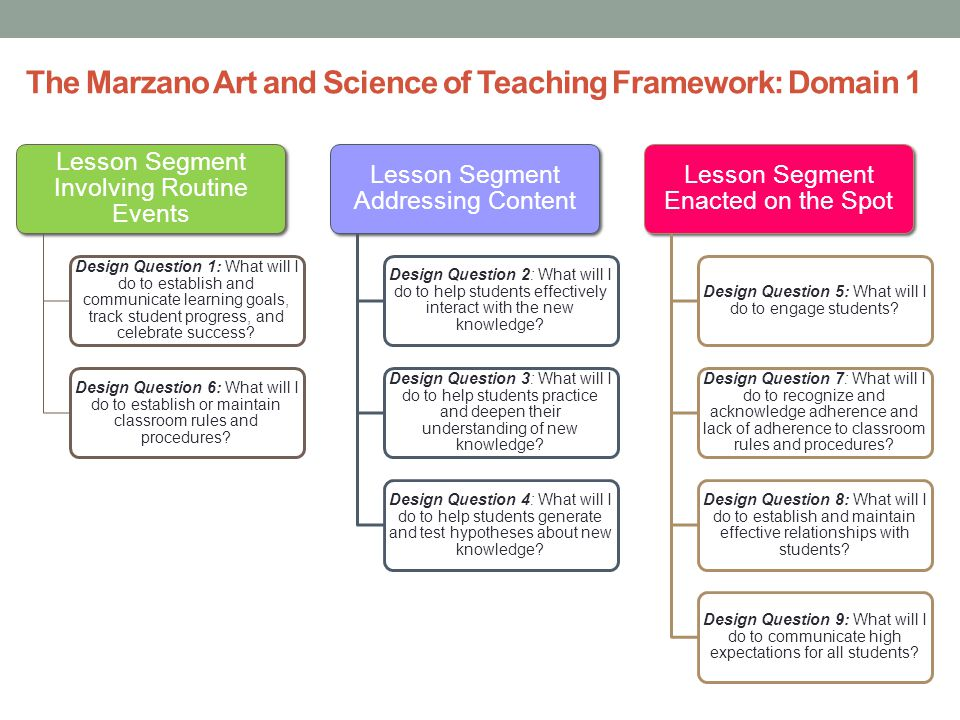 Marzano The Art And Science Of Teaching - Lawteched