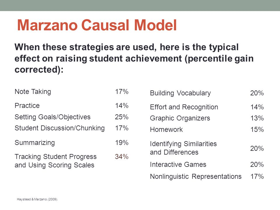 Marzano Causal Model When these strategies are used, here is the typical effect on raising student achievement (percentile gain corrected): Building V