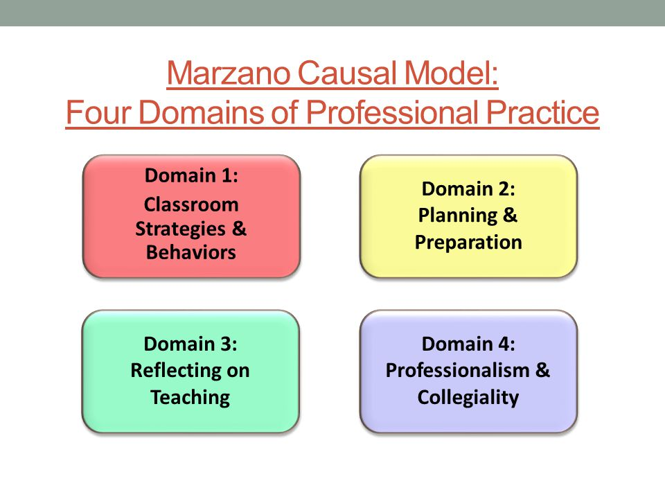 Marzano Causal Model: Four Domains of Professional Practice Domain 1: Classroom Strategies & Behaviors Domain 1: Classroom Strategies & Behaviors Doma