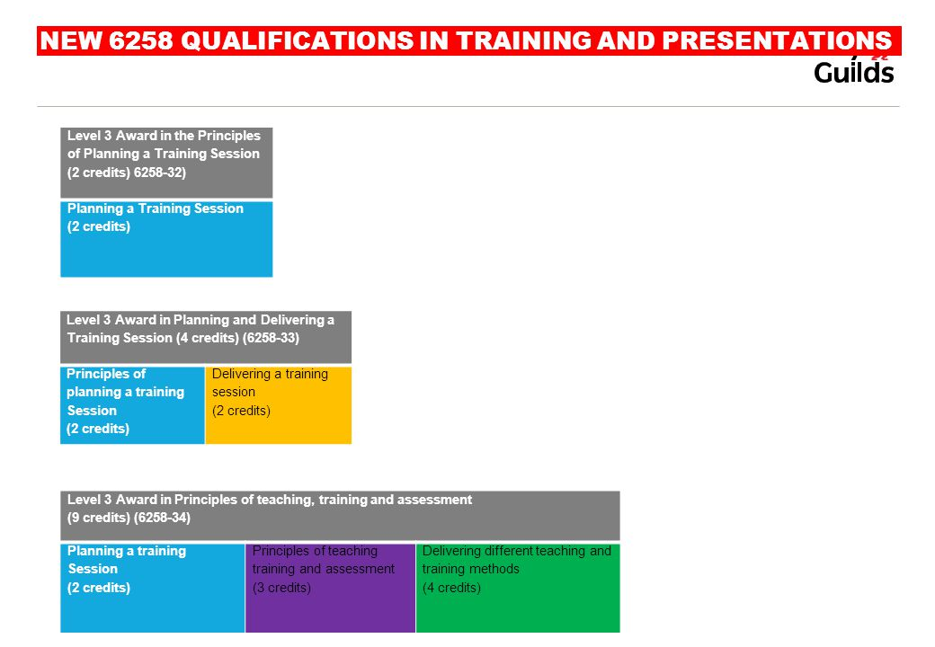 NEW 6258 QUALIFICATIONS IN TRAINING AND PRESENTATIONS Level 3 Award in the Principles of Planning a Training Session (2 credits) 6258-32) Planning a T