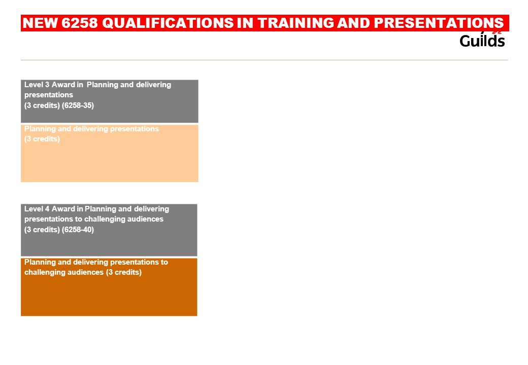 NEW 6258 QUALIFICATIONS IN TRAINING AND PRESENTATIONS Level 3 Award in Planning and delivering presentations (3 credits) (6258-35) Planning and delive