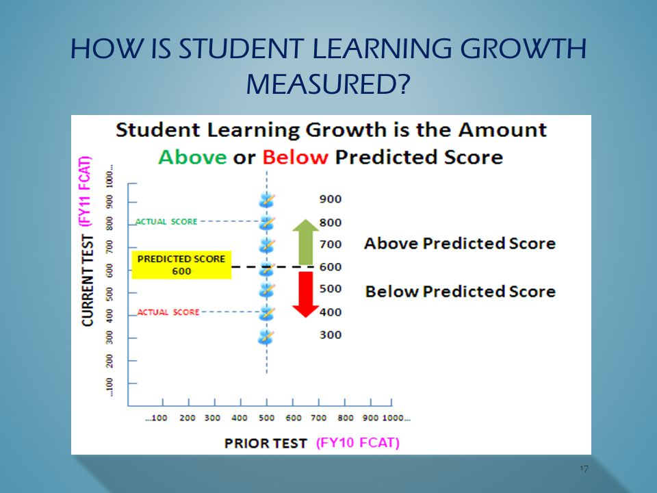 17 HOW IS STUDENT LEARNING GROWTH MEASURED?