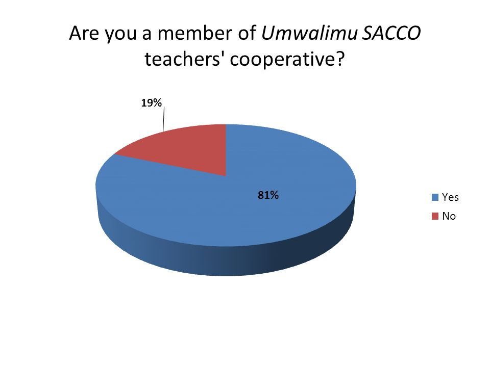 Are you a member of Umwalimu SACCO teachers cooperative?