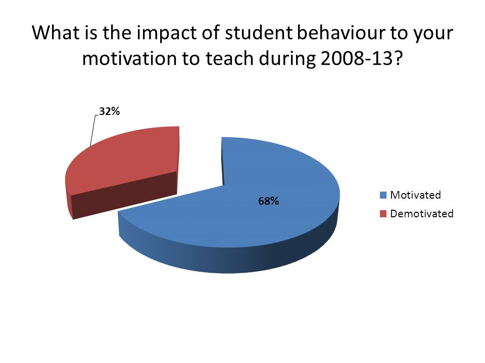 What is the impact of student behaviour to your motivation to teach during 2008-13?