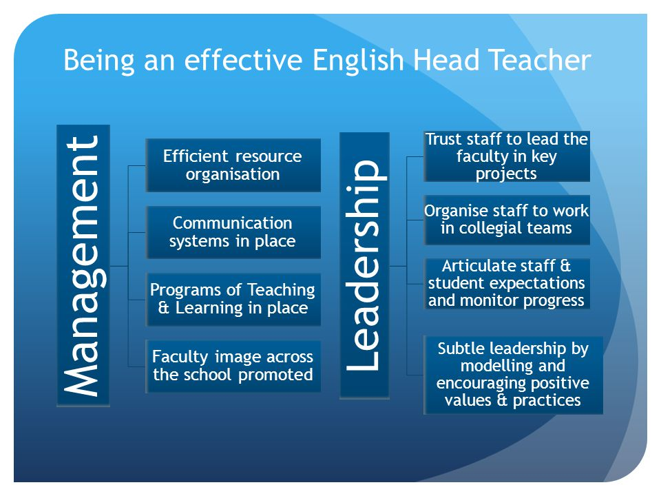 Being an effective English Head Teacher Management Efficient resource organisation Communication systems in place Programs of Teaching & Learning in place Faculty image across the school promoted Leadership Trust staff to lead the faculty in key projects Organise staff to work in collegial teams Articulate staff & student expectations and monitor progress Subtle leadership by modelling and encouraging positive values & practices