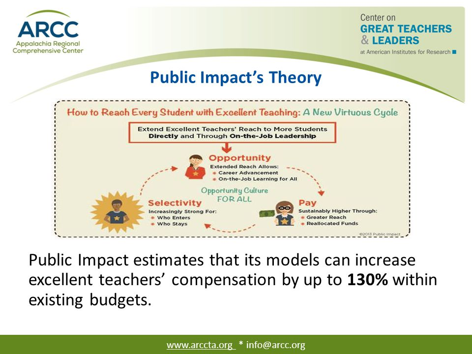 Public Impact's Theory Public Impact estimates that its models can increase excellent teachers' compensation by up to 130% within existing budgets. ww