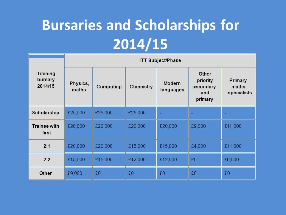 Bursaries and Scholarships for 2014/15