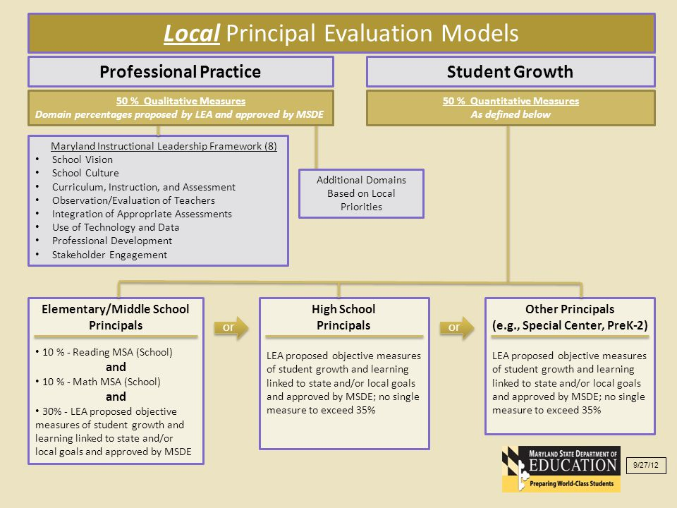 Local Principal Evaluation Models Professional PracticeStudent Growth Maryland Instructional Leadership Framework (8) School Vision School Culture Curriculum, Instruction, and Assessment Observation/Evaluation of Teachers Integration of Appropriate Assessments Use of Technology and Data Professional Development Stakeholder Engagement Elementary/Middle School Principals 10 % - Reading MSA (School) and 10 % - Math MSA (School) and 30% - LEA proposed objective measures of student growth and learning linked to state and/or local goals and approved by MSDE High School Principals LEA proposed objective measures of student growth and learning linked to state and/or local goals and approved by MSDE; no single measure to exceed 35% Other Principals (e.g., Special Center, PreK-2) LEA proposed objective measures of student growth and learning linked to state and/or local goals and approved by MSDE; no single measure to exceed 35% Additional Domains Based on Local Priorities 50 % Qualitative Measures Domain percentages proposed by LEA and approved by MSDE 50 % Quantitative Measures As defined below or 9/27/12 or
