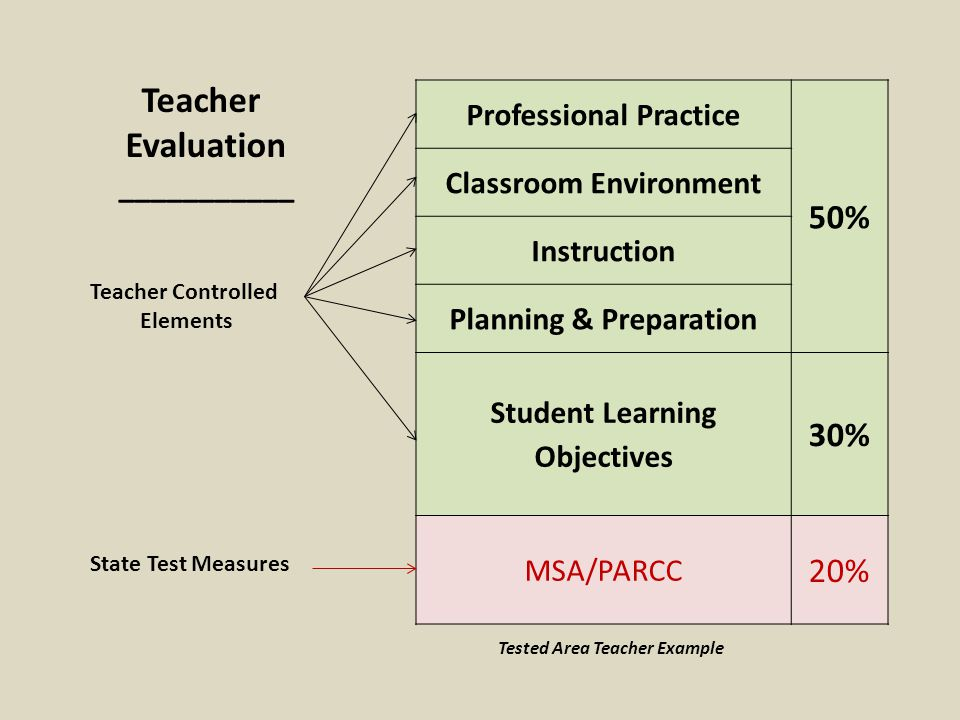 Professional Practice 50% Classroom Environment Instruction Planning & Preparation Student Learning Objectives 30% MSA/PARCC 20% Teacher Evaluation ___________ Teacher Controlled Elements State Test Measures Tested Area Teacher Example