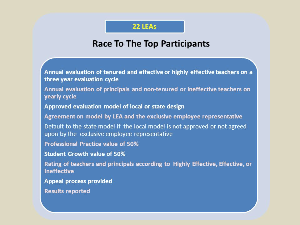 Race To The Top Participants Annual evaluation of tenured and effective or highly effective teachers on a three year evaluation cycle Annual evaluation of principals and non-tenured or ineffective teachers on yearly cycle Approved evaluation model of local or state design Agreement on model by LEA and the exclusive employee representative Default to the state model if the local model is not approved or not agreed upon by the exclusive employee representative Professional Practice value of 50% Student Growth value of 50% Rating of teachers and principals according to Highly Effective, Effective, or Ineffective Appeal process provided Results reported 22 LEAs